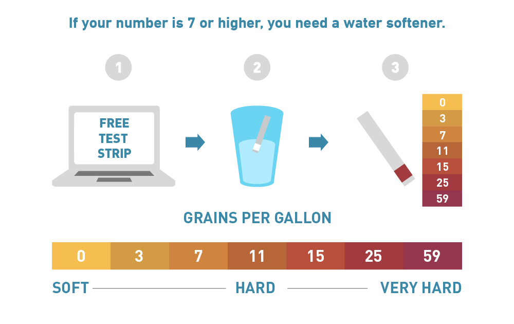 water hardness grains scale range diagram