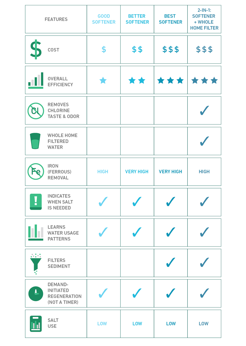 water softener type selection chart