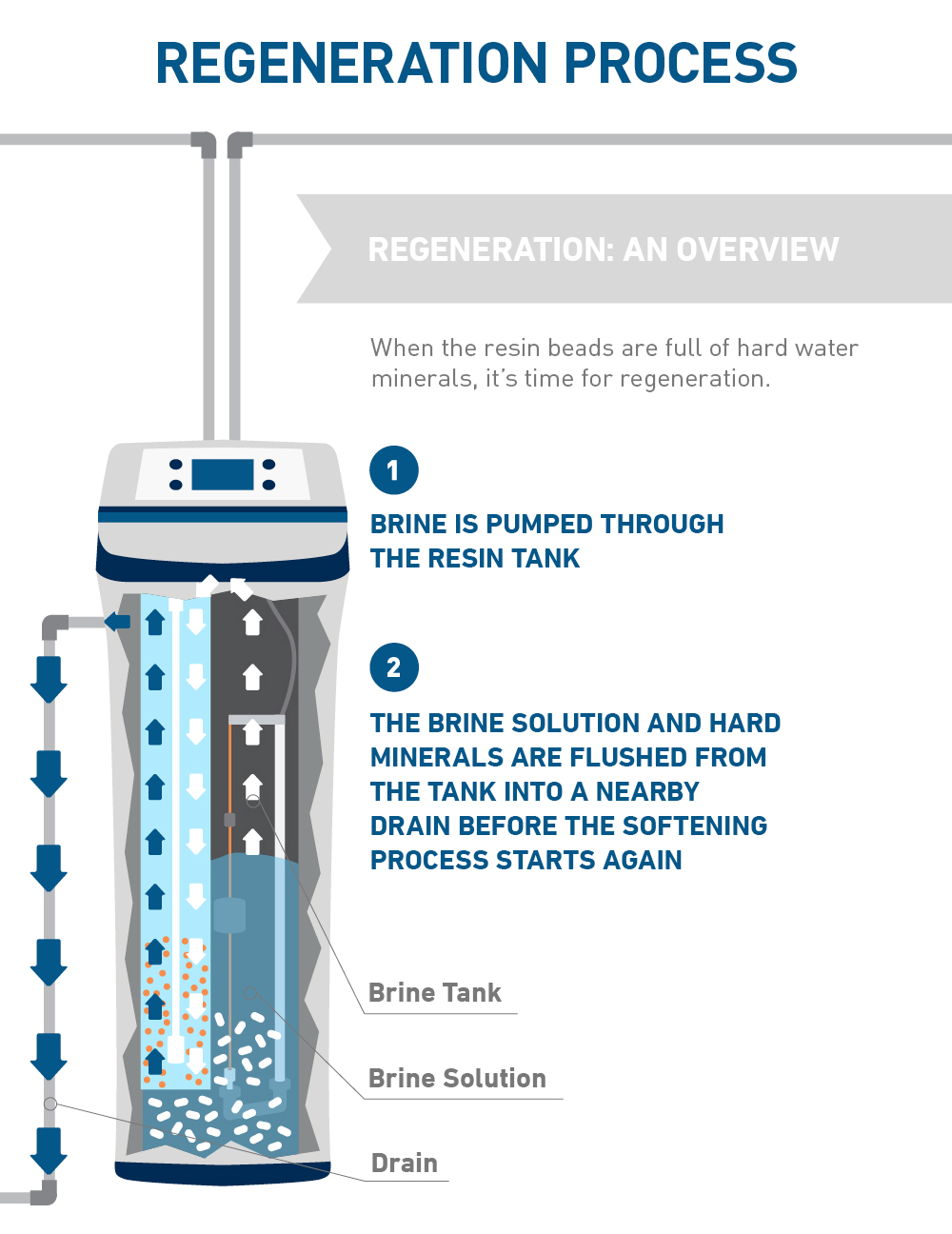 how water softening system regeneration works diagram