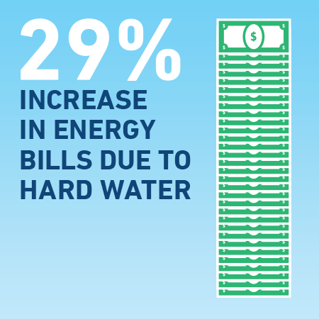 A diagram of how hard water increases your energy bill by 29 percent