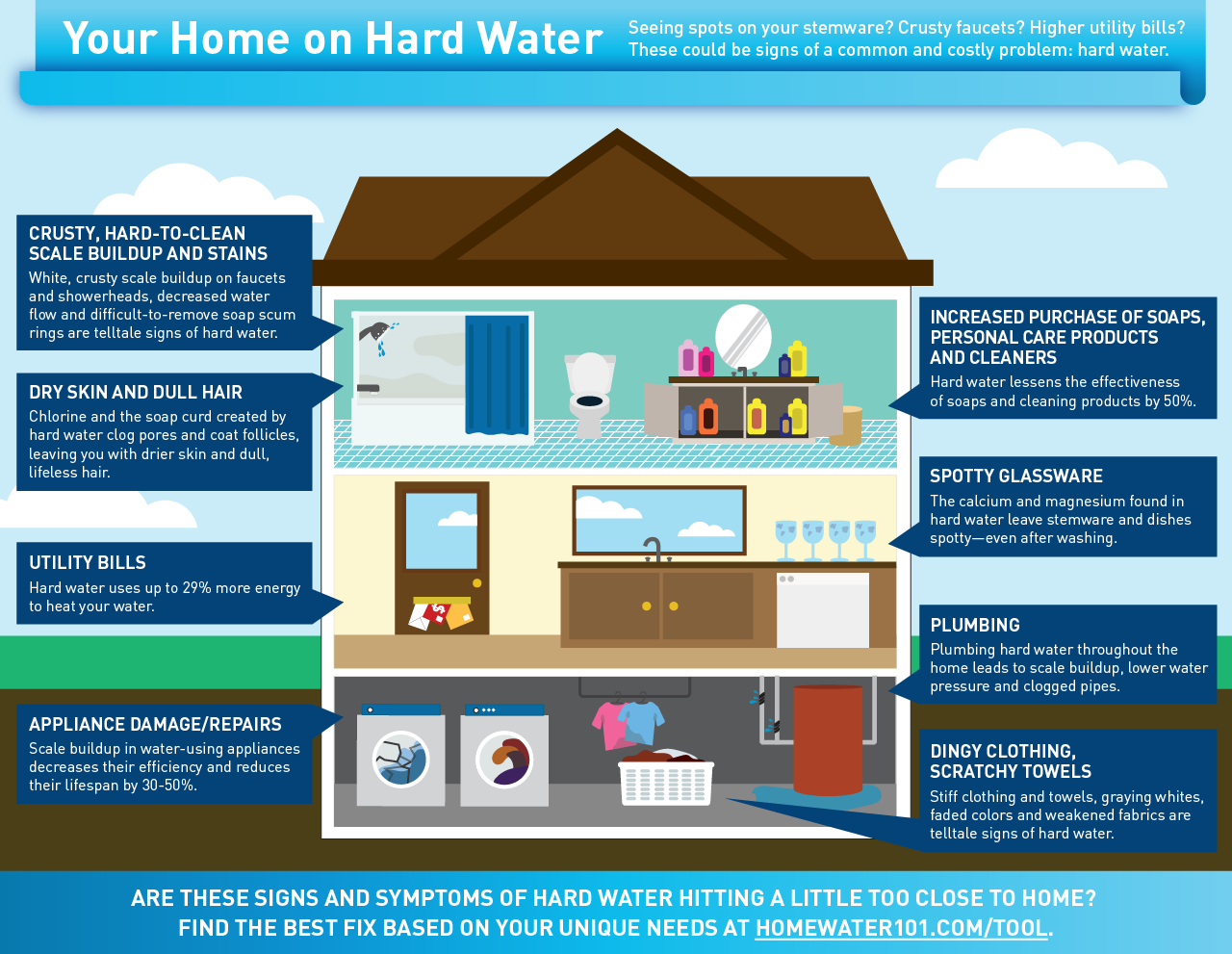 Your-Home-on-Hard-Water